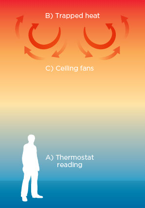 Ecoair. Trapped heat at the ceiling wastes energy.  Utilize this trapped heat to save energy by destratification.